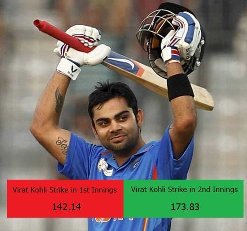 kohli strike rate in 1st innings